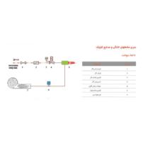 خط سوخت مشعل صنعتی کوچک و خانگی گرم ایران