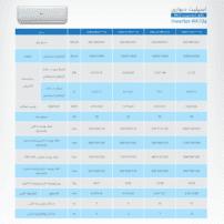 جدول مشخصات فنی اسپلیت دیواری inverter-R410a