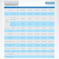 جدول اسپلیت دیواری گرین سری On/Off-R410a