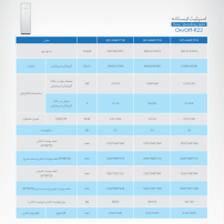 جدول مشخصات فنی اسپلیت های گازی های ایستاده گرین on/off-R22