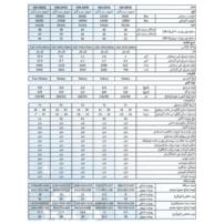 جدول اسپلیت اینورتر سرد و گرم هایسنس سری TG