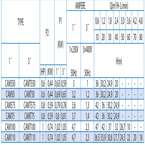 جدول پمپ های آب پنتاکس سری CAM