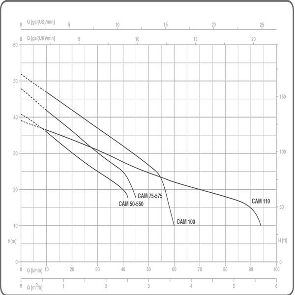 نمودار پمپ های آب پنتاکس سری CAM