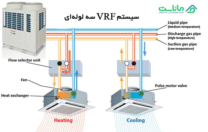 سیستم VRF سه لوله ای چیست