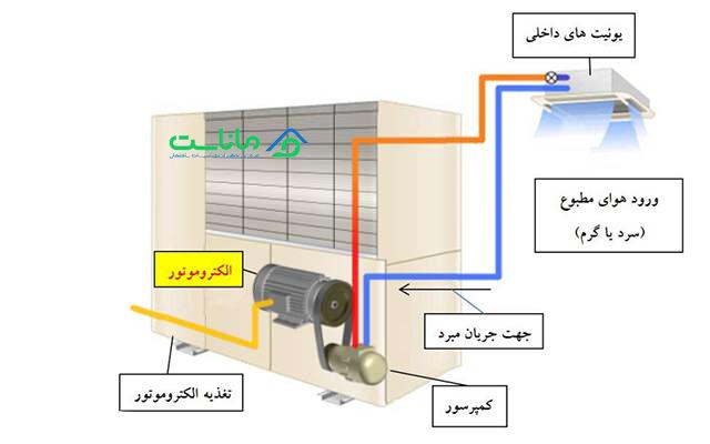 سیستم VRF EHP
