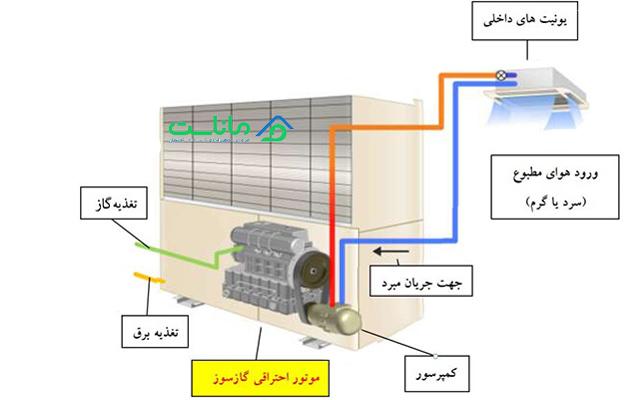 سیستم VRF مدل GHP